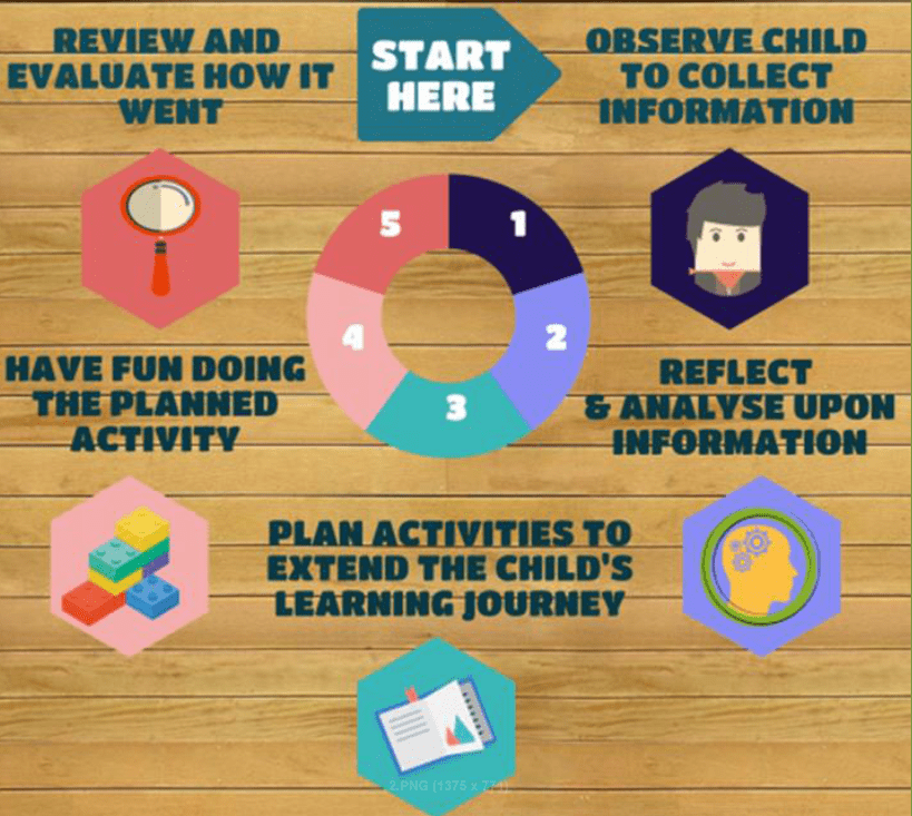 Early childhood programming made simple series for educators, leaders and teachers - tips for making it simple but effective. Part 3 discusses analysis and reflection in planning and documentation.
